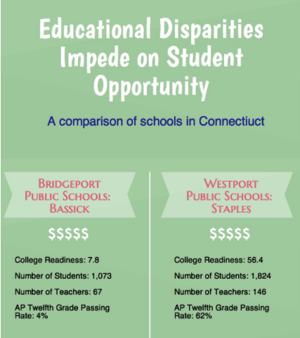 Educational disparities within Connecticut burden residents