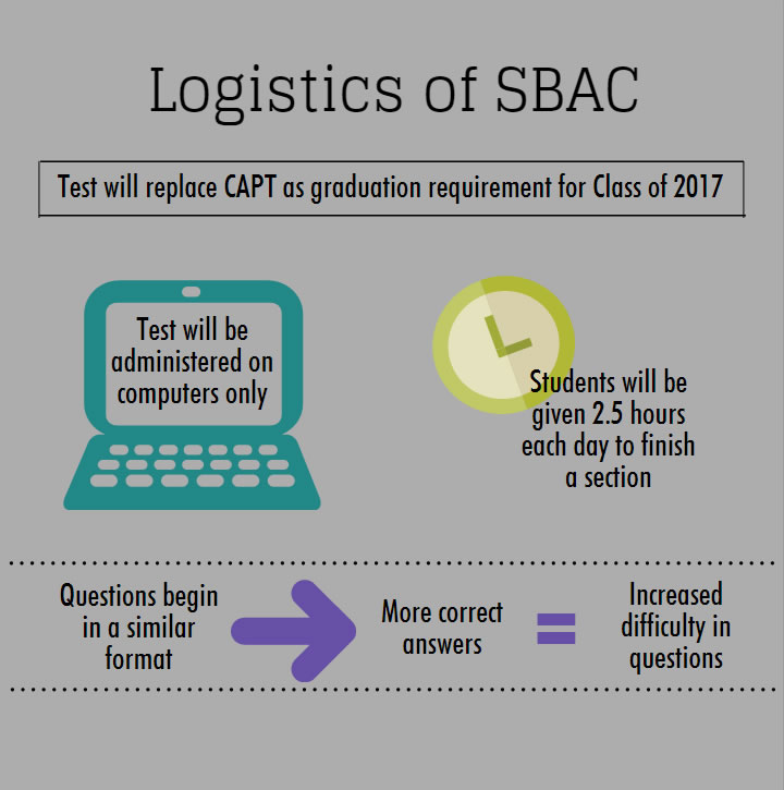SBAC test administered to Class of 2016 in place of CAPT