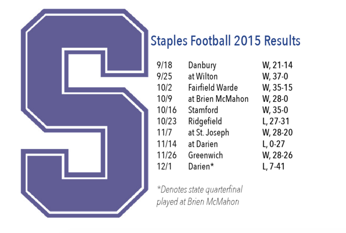 Staples football excels in 2015 campaign, finishes at 7-3