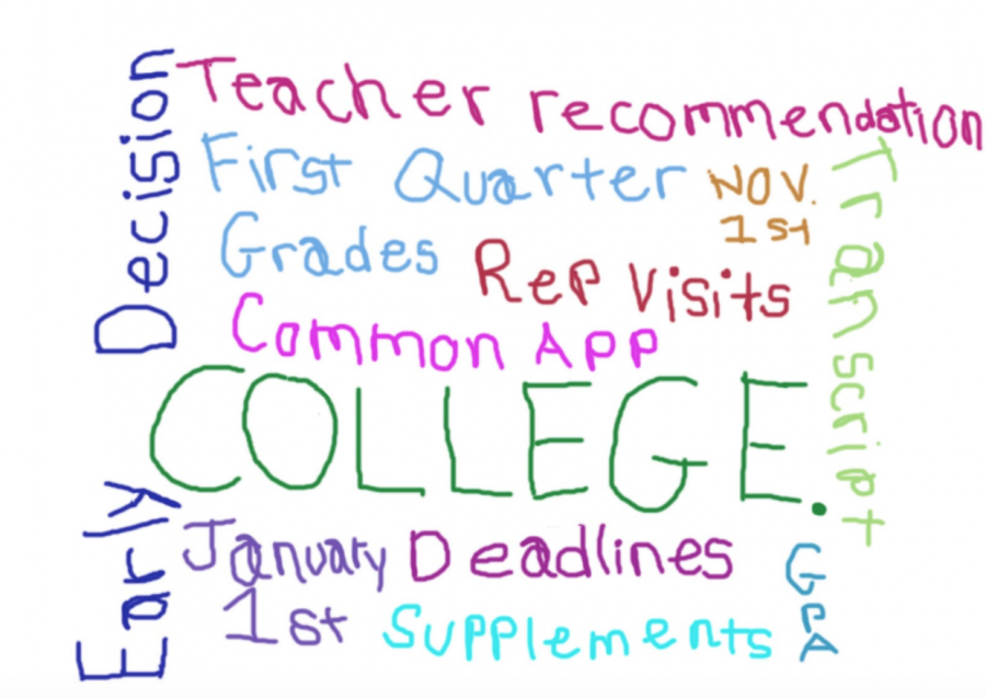 College+application+season+generates+stress%2C+sympathy%2C+and+other+side+effects+for+seniors+and+teachers