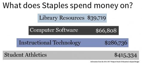 [Nov. 2016 News] Speculation arises over Staples' financial prudence