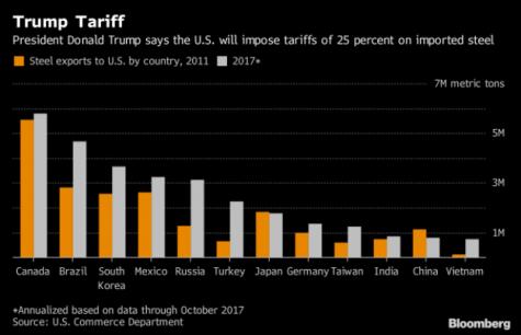 Trump announces new tariffs on steel and aluminum