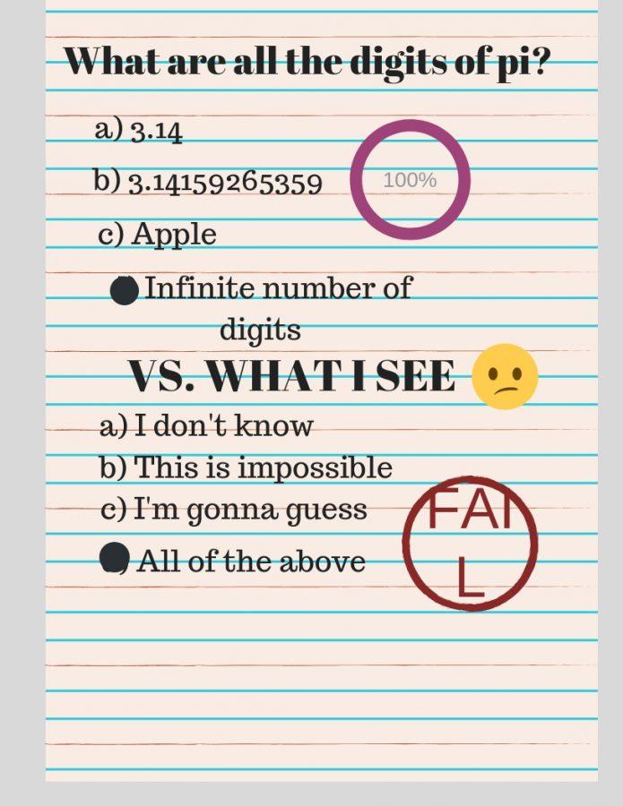 Test scores should not define future