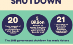 Government shutdown curates opinions