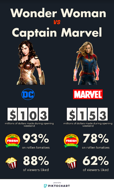 "Although ""Captain Marvel"" continues to dominate the box office as the #1 movie in the world, ""Wonder Woman"" has been more popular with viewers for its originality and plot."