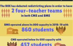 The new redistricting plan creates difficulties for middle school students