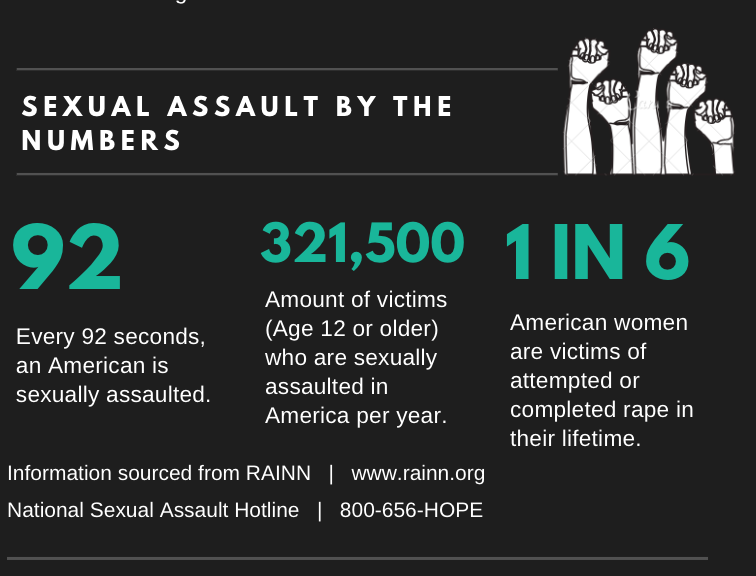 Statistics+from+RAINN+and+the+National+Sexual+Assault+Hotline+prove+the+commonality+of+sexual+assault.