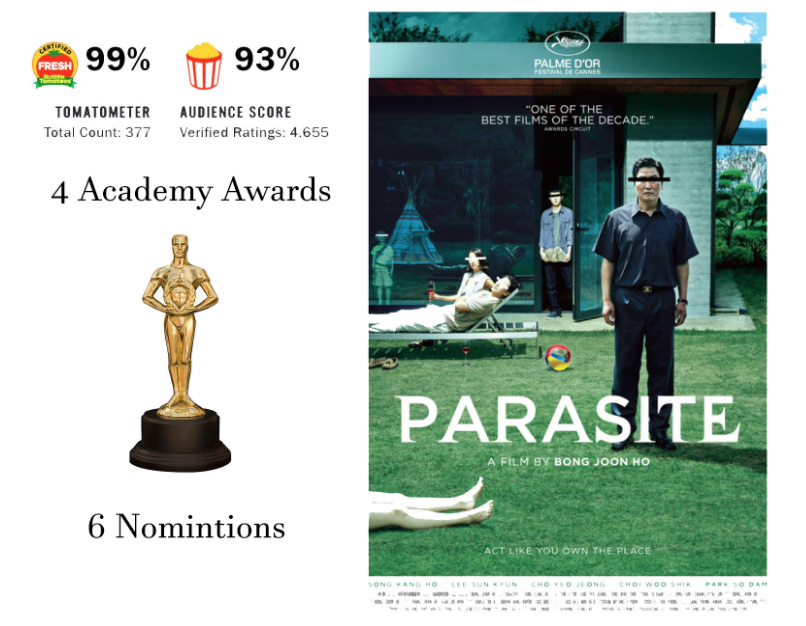 """Parasite"" overcomes the barriers of a foreign film"