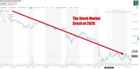 Stock market underperforms due to Coronavirus