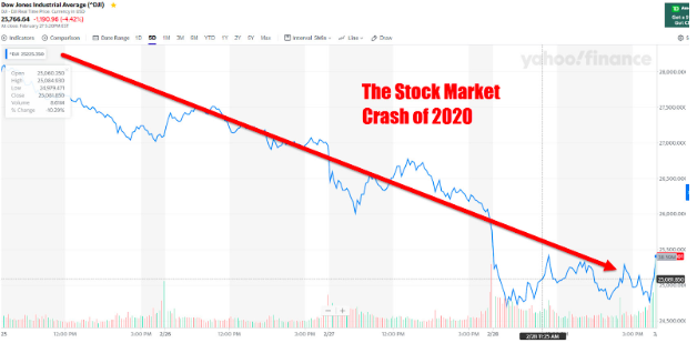 The+stock+market+has+taken+a+detrimental+hit+as+a+result+of+the+coronavirus+outbreak%2C+and+while+it+has+begun+to+return+to+normal+in+certain+businesses%2C+most+markets+are+continuing+to+decline.
