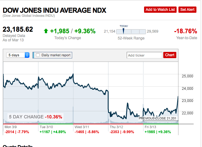 The stock market plummets and rises during the midst of the coronavirus pandemic