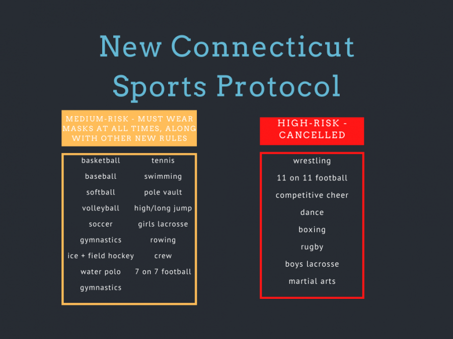 Changes+made+to+Connecticut+sports%2C+CIAC+delays+winter+start