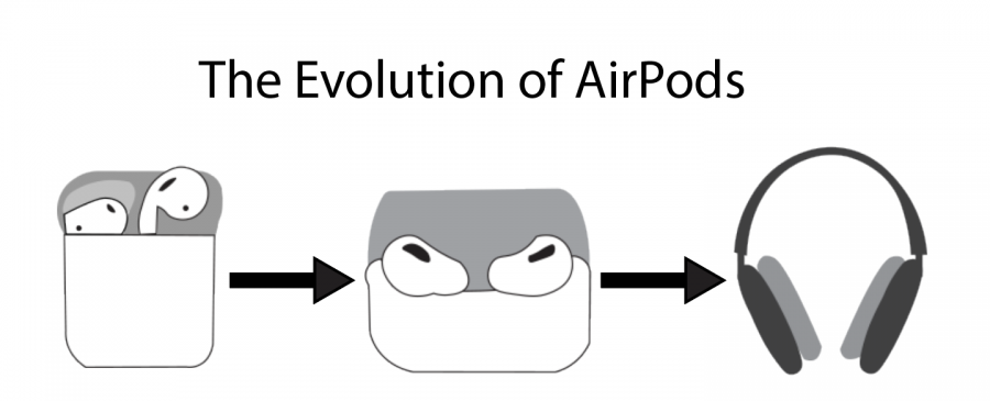 The new series of AirPods discontinues the small and compact model of the previous AirPods, disappointing AirPod lovers.
