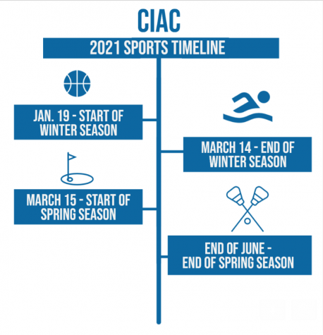 Winter and spring athletes adapt to altered season