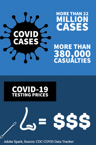 The demand for COVID tests increases as cases continue to rise throughout the country. However, not everyone is ensured free testing, which discourages many people from taking action to get them.