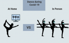 During COVID-19 some Westport dance studios have implemented a hybrid schedule where dancers go into the studio or dance from home via Zoom. Because of the difference in surroundings, dancers have a different experience based on their location.