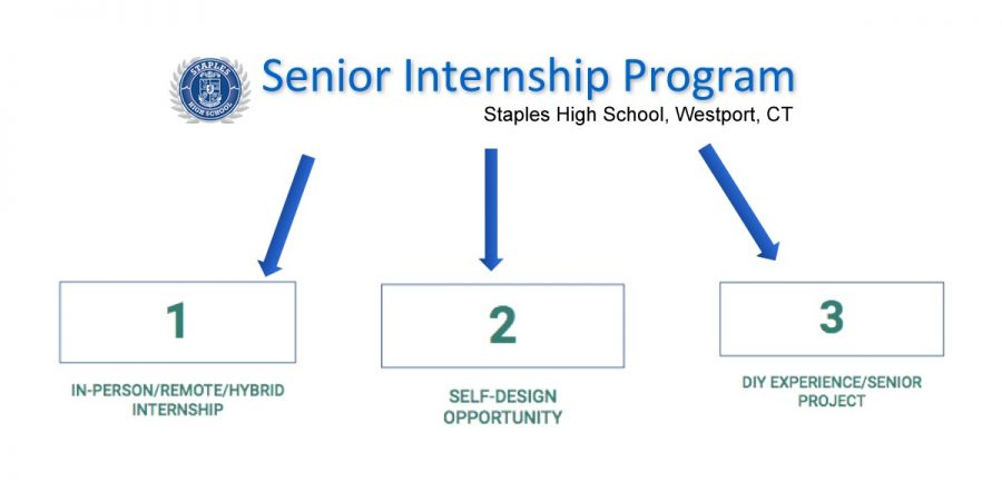 The highly anticipated senior internships have changed this year to allow students to choose from one of three options. This change allows for more flexibility and freedom when choosing an internship, something that should not be overlooked despite complaints.