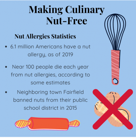 Denying full experience of Culinary Arts due to nut allergies must end