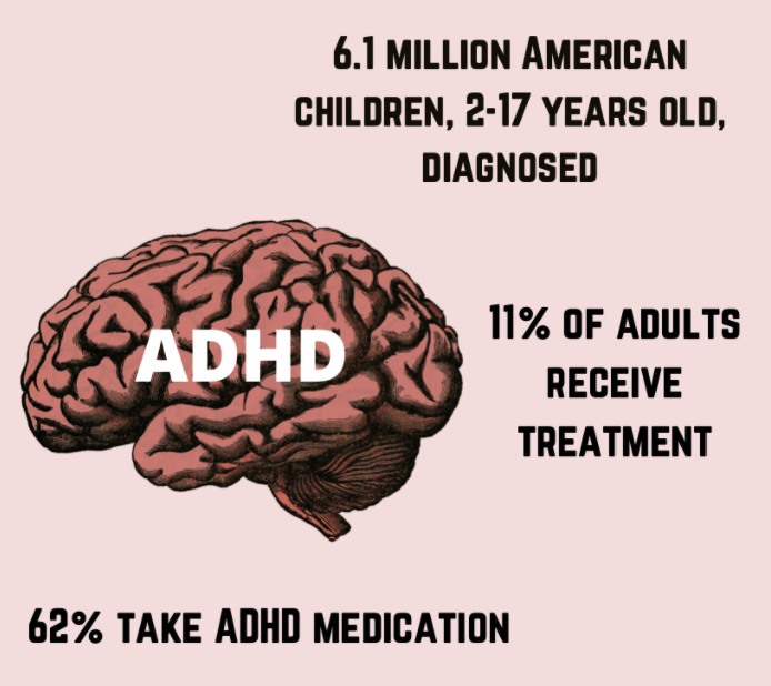 ADHD is the most well researched neurodevelopmental disorder. Many people often go undiagnosed. Those diagnosed with ADHD often take medication and receive treatment. Both children and adults can have ADHD.