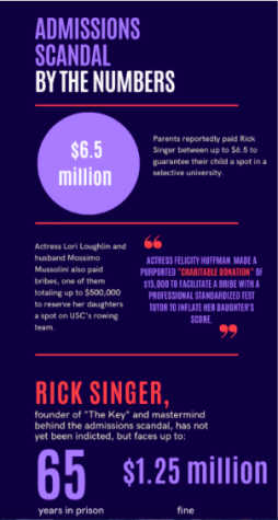 "While the severity of the college admissions scandal came to light in 2019, 33 parents were accused of bribing ""The Key"" owner Rick Singer more than $25 million to reserve spots for their children in highly selective universities. Singer has yet to be indicted since the trial."