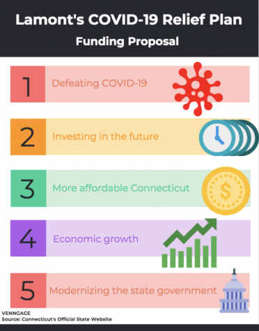 The COVID-19 relief plan money will be allocated into five different sections of investment. More specific information can be found on Connecticut's Official State Website.