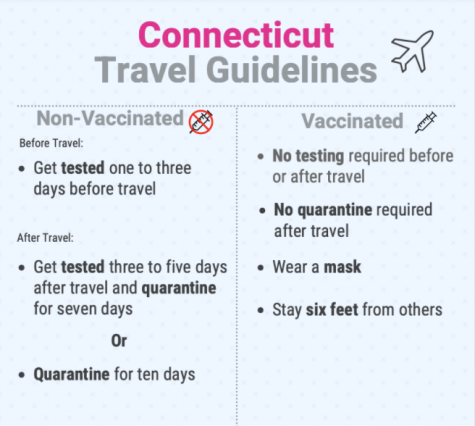 Connecticut travel guidelines have been updated to be less strict, and to include options for those who have been vaccinated. These updated guidelines are less restrictive, while remaining safe.