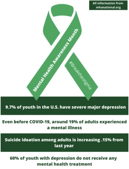 Mental Health Awareness Month is this May. It spreads awareness, educates and offers assistance for people struggling with mental health.