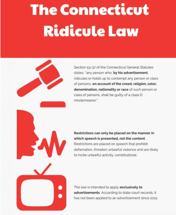 The Connecticut Ridicule Law is intended to restrict hate speech in the form of advertisements. However, during the last 40 times the law has been filed, it has not been in the context of advertisements.