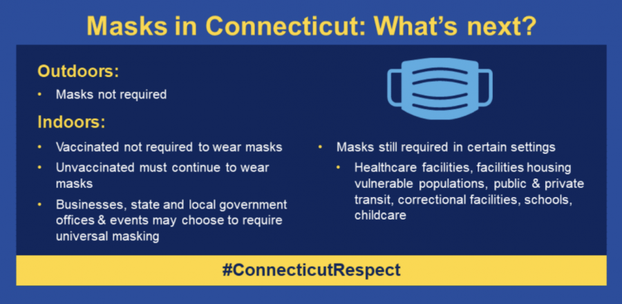 Connecticut governor Ned Lamont lifted the mask mandate for vaccinated individuals on May 19, posting the above information on his twitter account, @GovNedLamont. Local businesses have differed in their approaches to lifting the mask mandate, and Staples will not be lifting the mandate for this year.