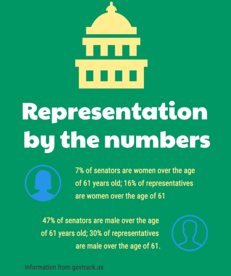 In both chambers of the United States Congress, men over the age of 61 years old make up the majority of delegates.
