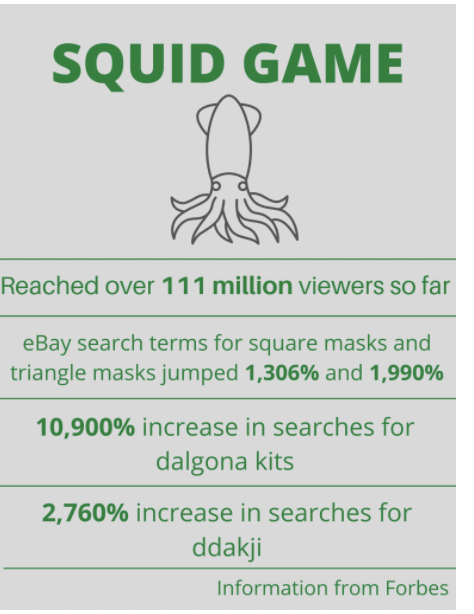 """The Korean Netflix show """"Squid Game"""" has become an international sensation, officially becoming Netflix's most-watched series ever with over 111 million views. The show has topped Netflix charts in more than 80 countries."""